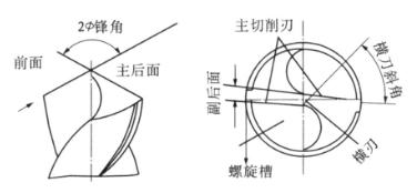 标准麻花钻刃磨角度31.png