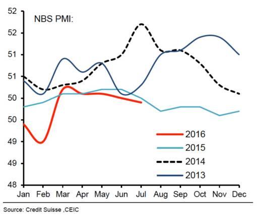 PMI的年内走势同过去三年同期相比最弱.jpg