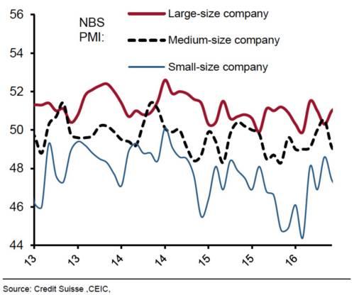 中国大型企业和中小型企业的发展差距愈发明.jpg