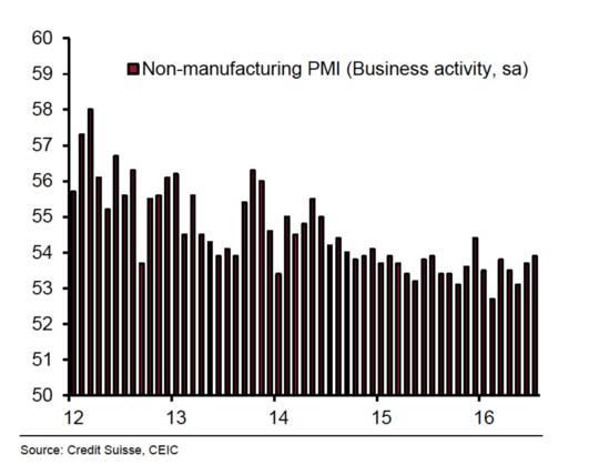 7月非制造业PMI上涨但并不突出.jpg
