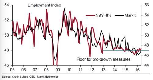 中国就业PMI现回升趋势 .jpg